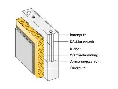 Fassade, WDVS, Fassadendämmung, Grafik: Bundesverband Kalksteinindustrie e.V.