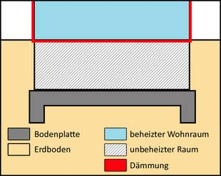 Bodenplatte, unbeheizter Keller, gedämmte Kellerdecke, Fundamentplan, Schema: Dittmann/bauen.de