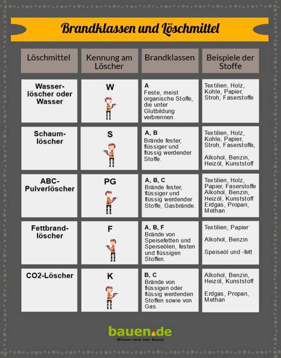 Brandschutz, Brandklassen und Löschmittel, Grafik: Alexandra Potthof / bauen.de