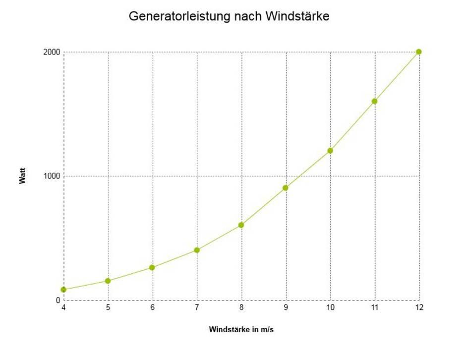 Windenergie, Kleinwindanlage, Generatorleistung, Grafik: bauen.de
