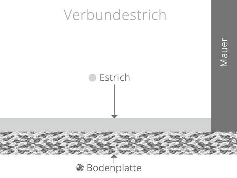 Estricharten, Verbundestrich, Grafik: bauen.de