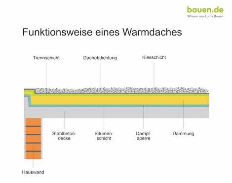 Dachaufbau, Warmdach, Grafik: bauen.de