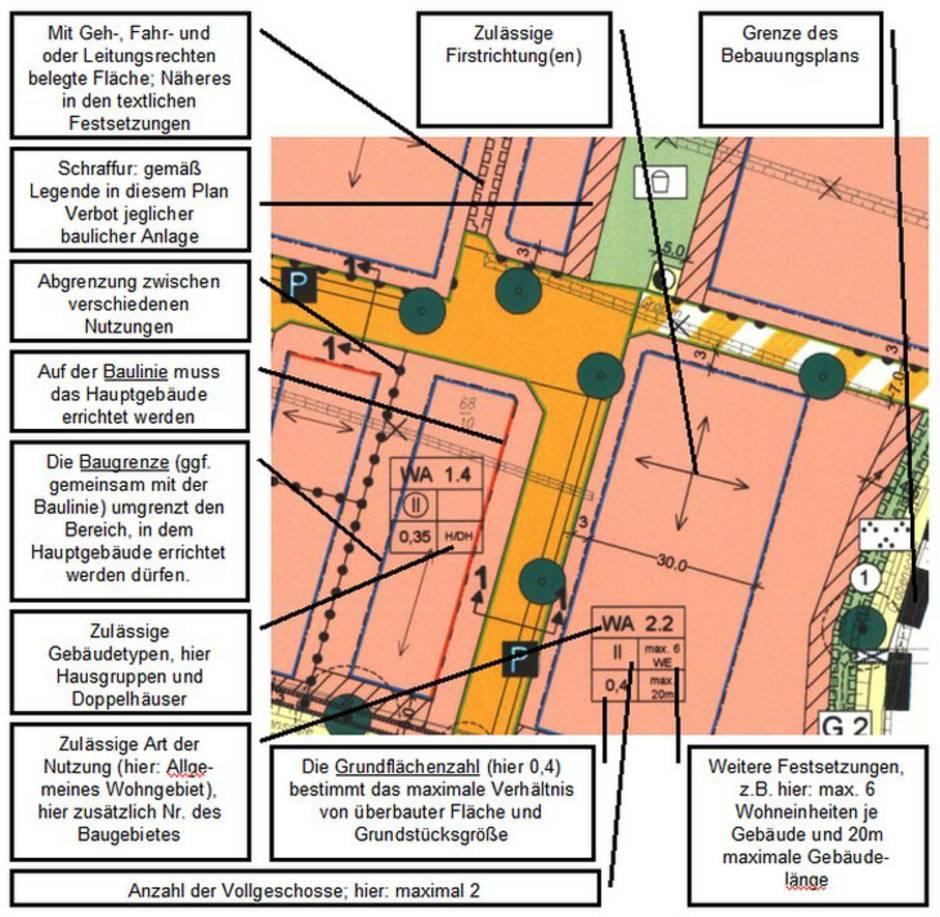 Bebauungsplan, Buxtehude, Quelle: Stadt Buxtehude