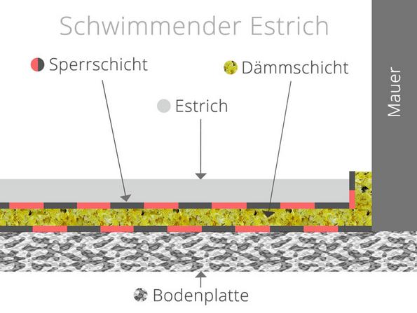 Estricharten, schwimmender Estrich, Grafik: bauen.de
