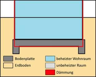 gedämmte Bodenplatte, beheizter Keller, Kellerdämmung, Fundamentplan, Schema: Dittmann/bauen.de