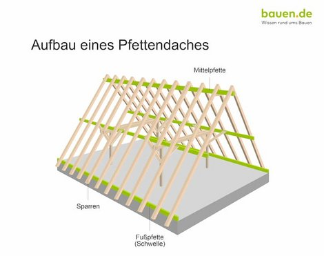 Dachaufbau, Pfettendach, Grafik: bauen.de