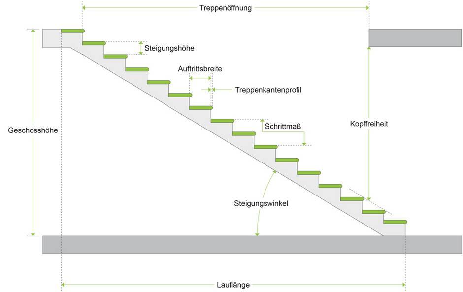 Grafik: bauen.de