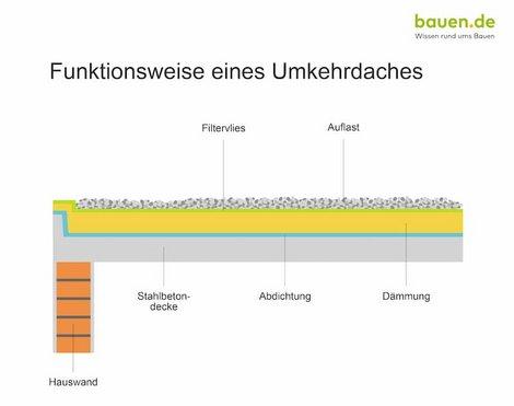 Dachaufbau, Umkehrdach, Grafik: bauen.de