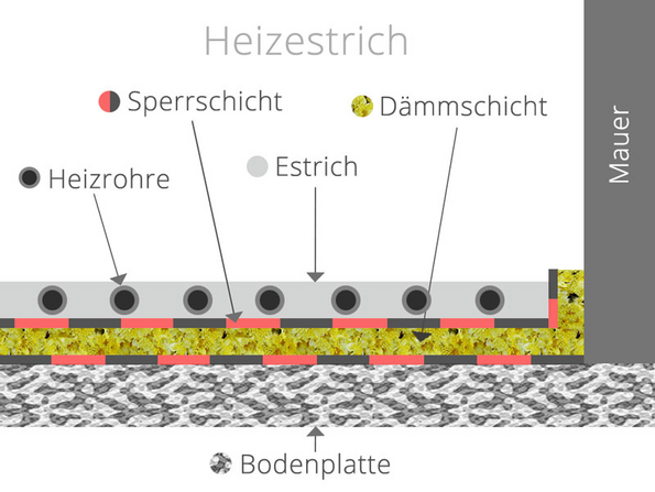 Estricharten, Heizestrich, Grafik: bauen.de
