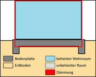 gedämmte Bodenplatte, Fundemantplan, Schema: Dittmann/bauen.de