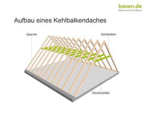 Dachaufbau, Kehlbalkendach, Grafik: bauen.de