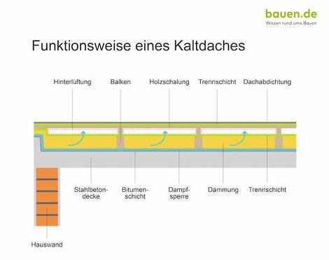 Dachaufbau, Kaltdach, Grafik: bauen.de