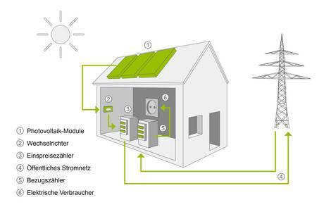 Ökohaus, eine Grafik zeigt, wie Strom aus Photovoltaik und dem öffentlichen Stromnetz in einem Haus eingesetzt wird. Grafik: bauen.de