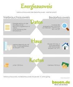 Energieausweis, Bedarfsausweis, Verbrauchsausweis, Grafik: bauen.de
