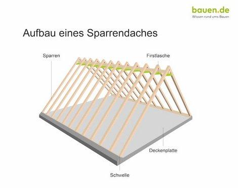 Dachaufbau, Sparrendach, Grafik: bauen.de