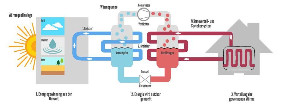 Funktionsweise Wärmepumpe, Grafik: bauen.de
