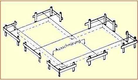 Schnurgerüst selbst bauen. Grafik: vermessung-wewel.de