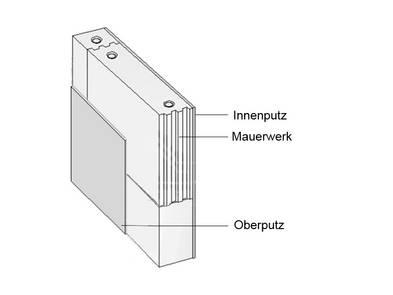 Fassade, Putzfassade, Sandstein, Grafik: Bundesverband Kalksteinindustrie e.V. (bearbeitet)