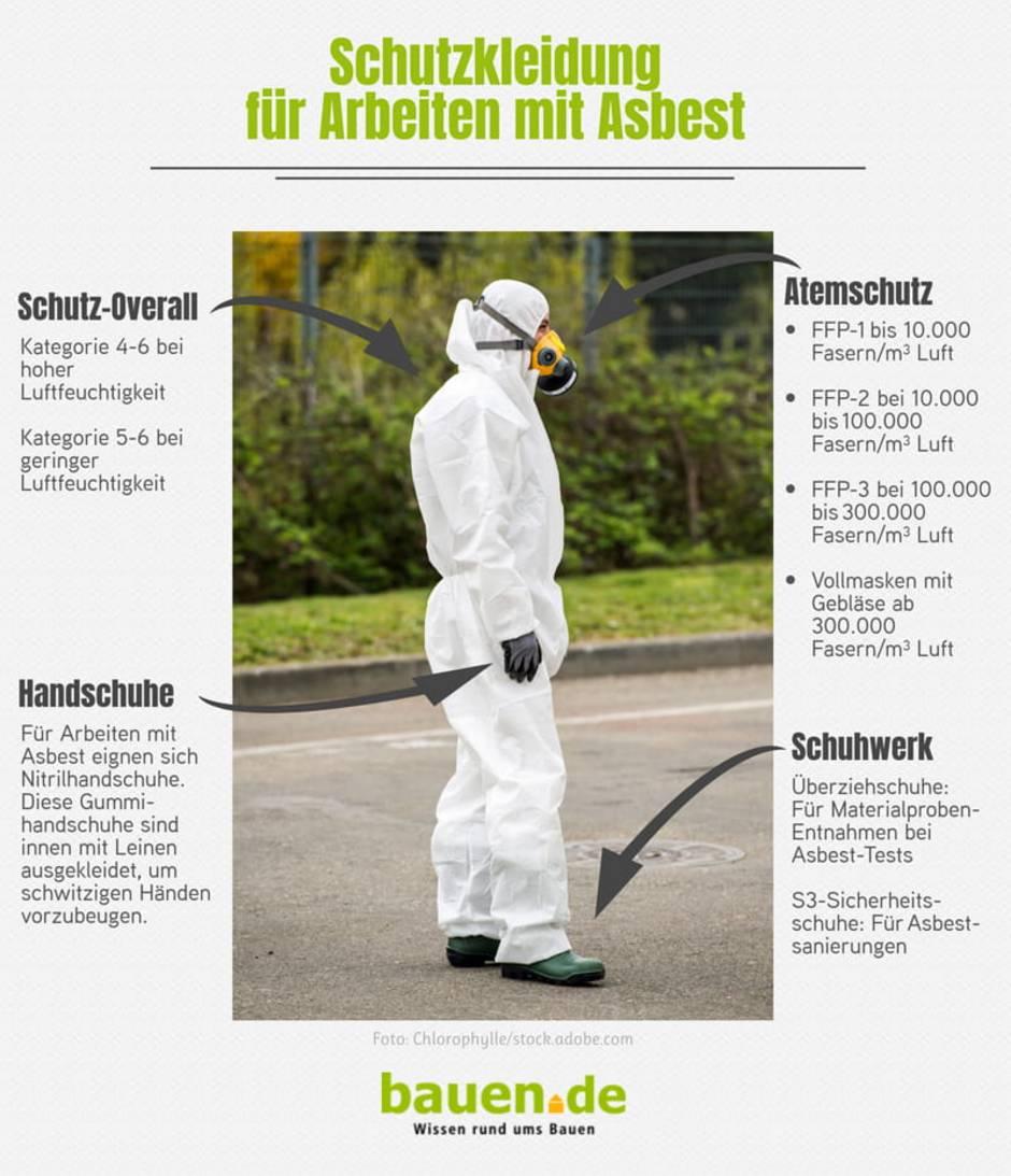 Asbestsanierung, Infografik zur Schutzkleidung für Asbestsanierungen, Grafik: bauen.de