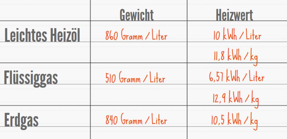 Heizen mit Flüssiggas: Oft teuer im Unterhalt - bauen.de