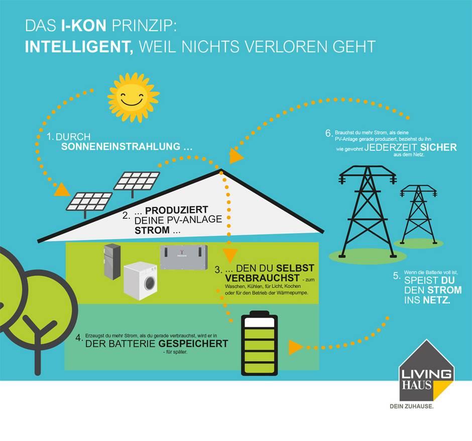 I-KON, Living Haus, Solaranlage, Photovoltaik-Anlage, PV-Anlage, Sonnenstrom, Eigenverbrauch, Foto: Living Haus