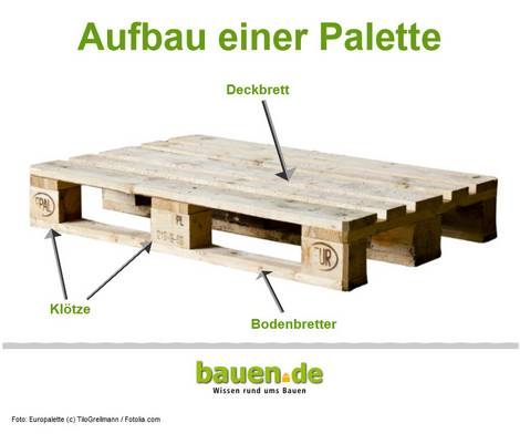 Recycling-Möbel, Palette, Aufbau, Grafik: bauen.de