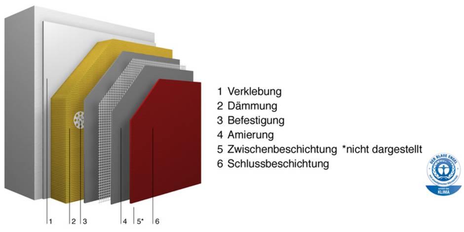 Wärmedämmverbundsystem, WDVS, Alternative, Systemaufbau, Foto: Sto AG/RAL