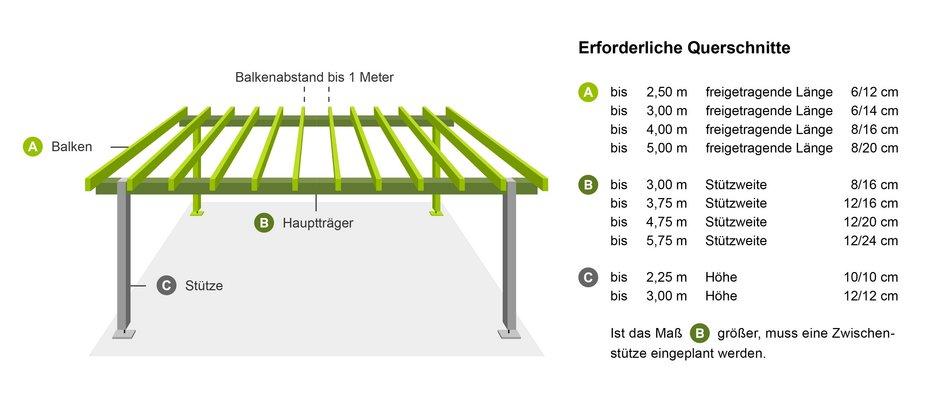 Carport bauen, Holzquerschnitte, Grafik: bauen.de, Angaben: Hüttemann Meisterholz