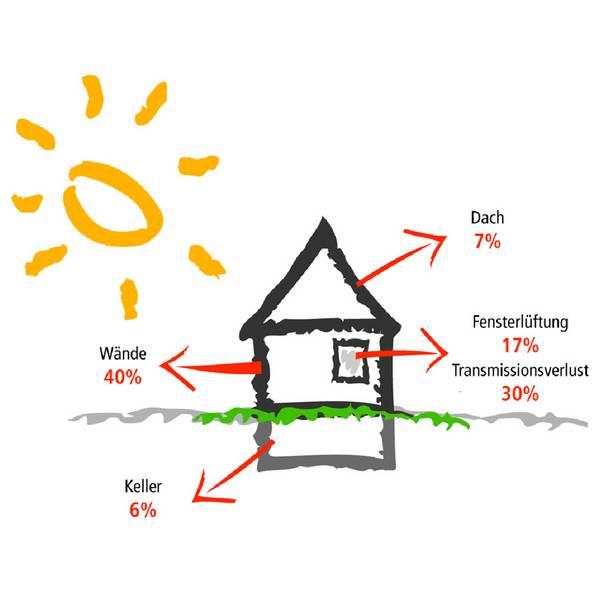 Wärmedämmverbundsystem, WDVS, Alternative, Wärmeverlust, ungedämmtes Haus, Grafik: Fachverband Wärmedämmverbundsysteme