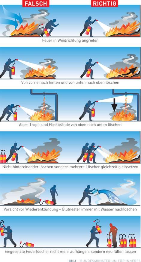 Brandschutz, Feuerlöscher bedienen, Grafik: Bundesministerium für Inneres