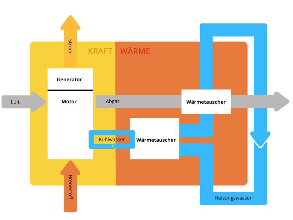 Mini-BHKW, Kraft-Wärme-Kopplung, Blockheizkraftwerk, Grafik: bauen.de