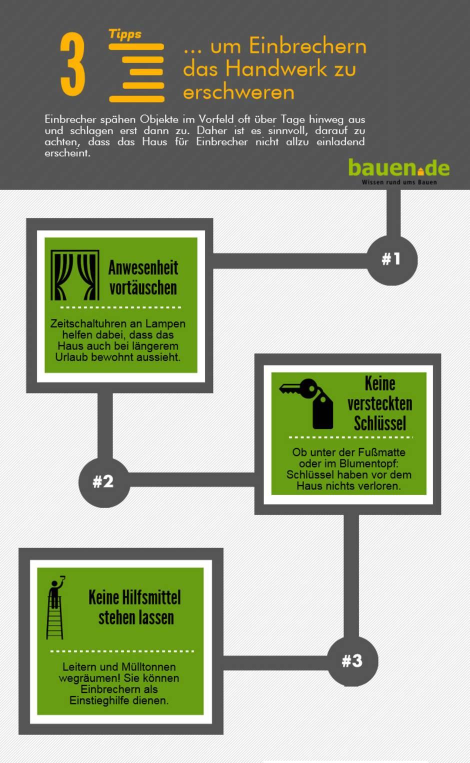 Grafik: Piktochart/bauen.de