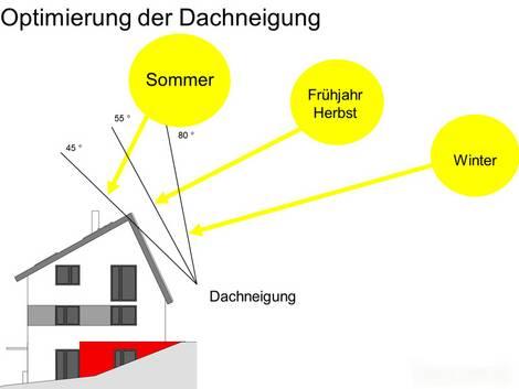 Sonnenhaus, Solarkollektoren, Dach, Sonne, Kollektorfläche Ausrichtung, Grafik: ENERGETIKhaus100