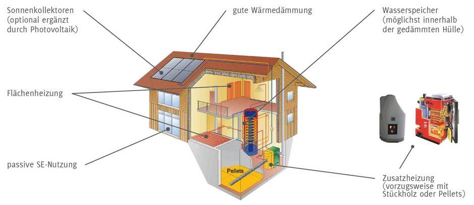 Sonnenhaus, Voraussetzungen, Grafik: Sonnenhaus-Institut e.V.