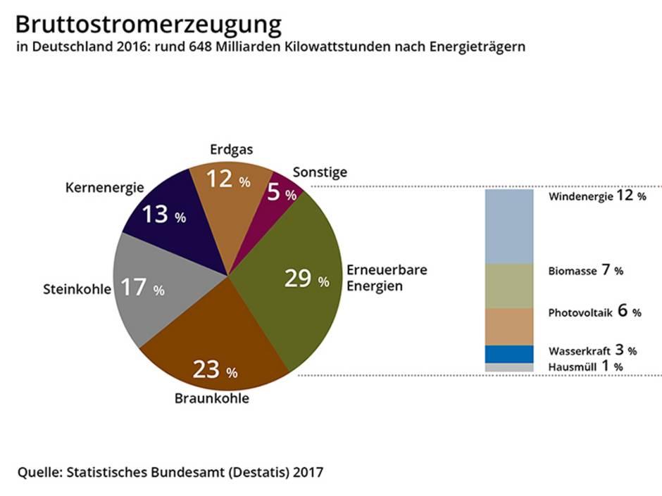 Infrarotheizung, Strommix, Stromerzeugung nach Energieträger, Grafik: bauen.de