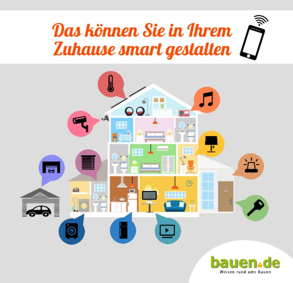 Superb Smart Home U2013 Was Bedeutet Das?