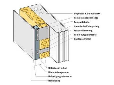 Fassade, Vorgehängte hinterlüftete Fassade, VHF, Grafik: Bundesverband Kalksteinindustrie e.V.