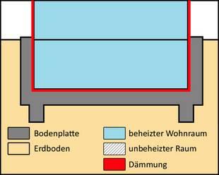 Weiße Wanne, Kellerdämmung, Fundamentplan, Schema: Dittmann/bauen.de