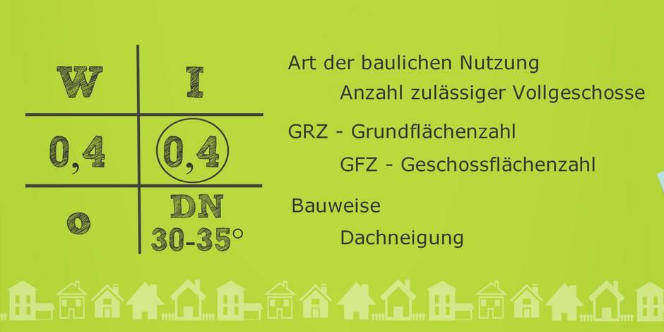 Bebauungsplan, Nutzungsschablone, Grafik: bauen.de