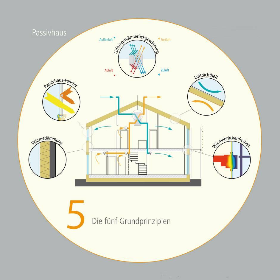 Passivhaus, Grundprinzip, Grafik: Passivhaus Institut