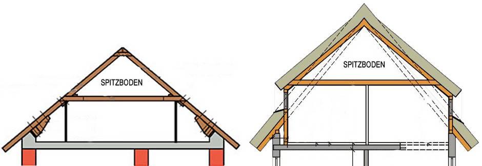 Spitzboden, Dachausbau, Grafik: bauen.de