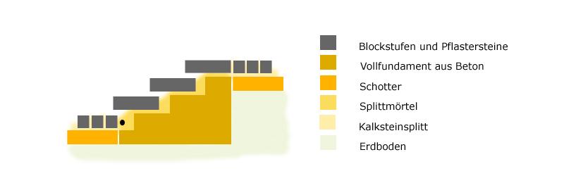 au entreppe selber bauen so einfach geht 39 s. Black Bedroom Furniture Sets. Home Design Ideas