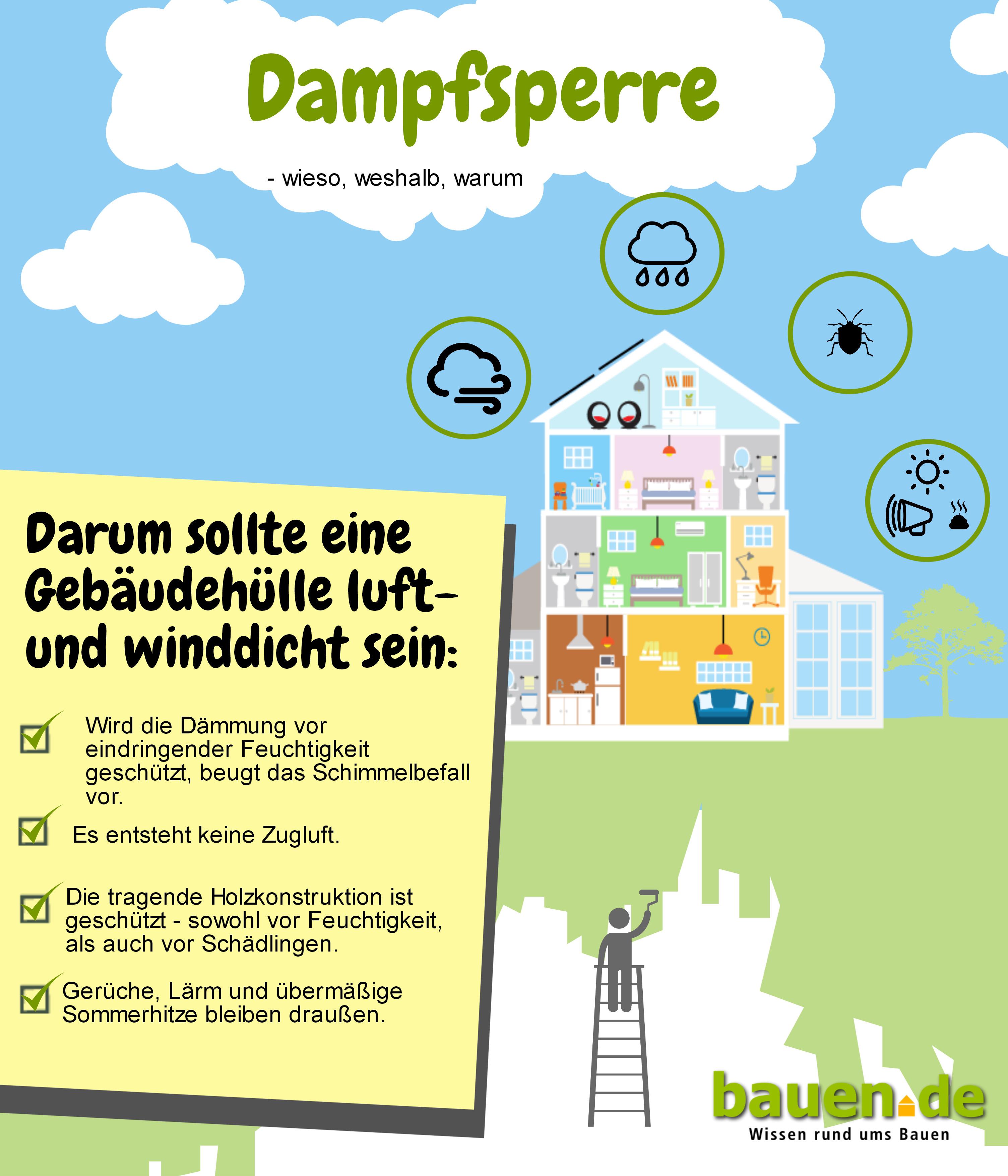 Dampfsperre anbringen ▷ Schritt für Schritt erklärt   bauen.de