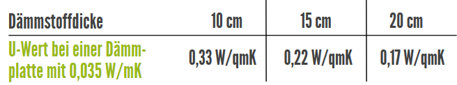 eps d mmung vor nachteile von styropor. Black Bedroom Furniture Sets. Home Design Ideas