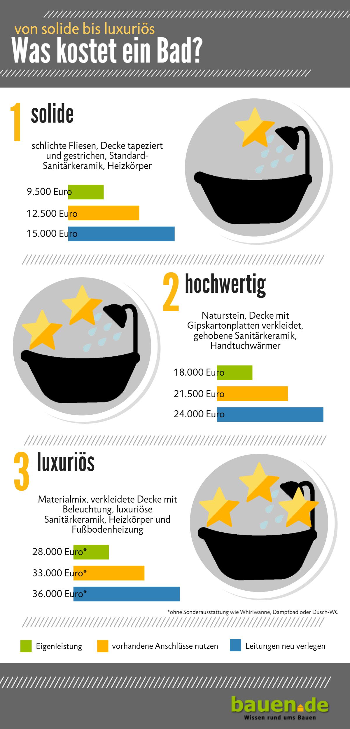 ▷ Badsanierung ▷ selbst das Bad sanieren und renovieren   bauen.de